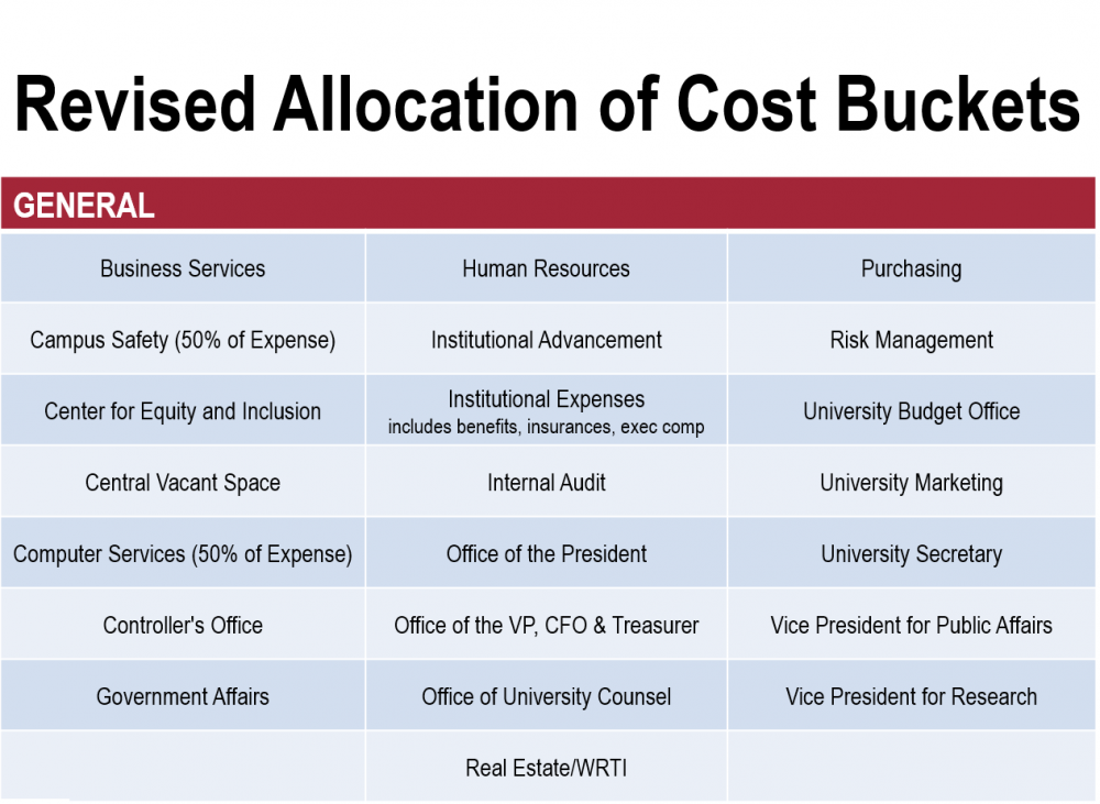 Revised Allocation of Cost Buckets: General