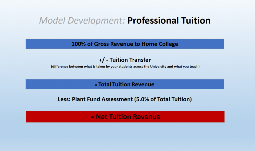 Professional Student Tuition Allocation