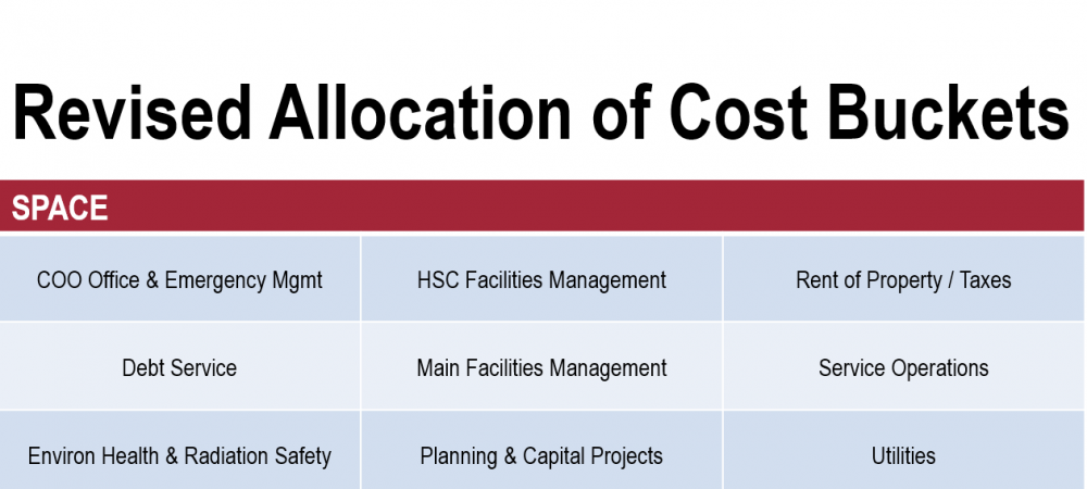 Revised Allocation of Cost Buckets: Space