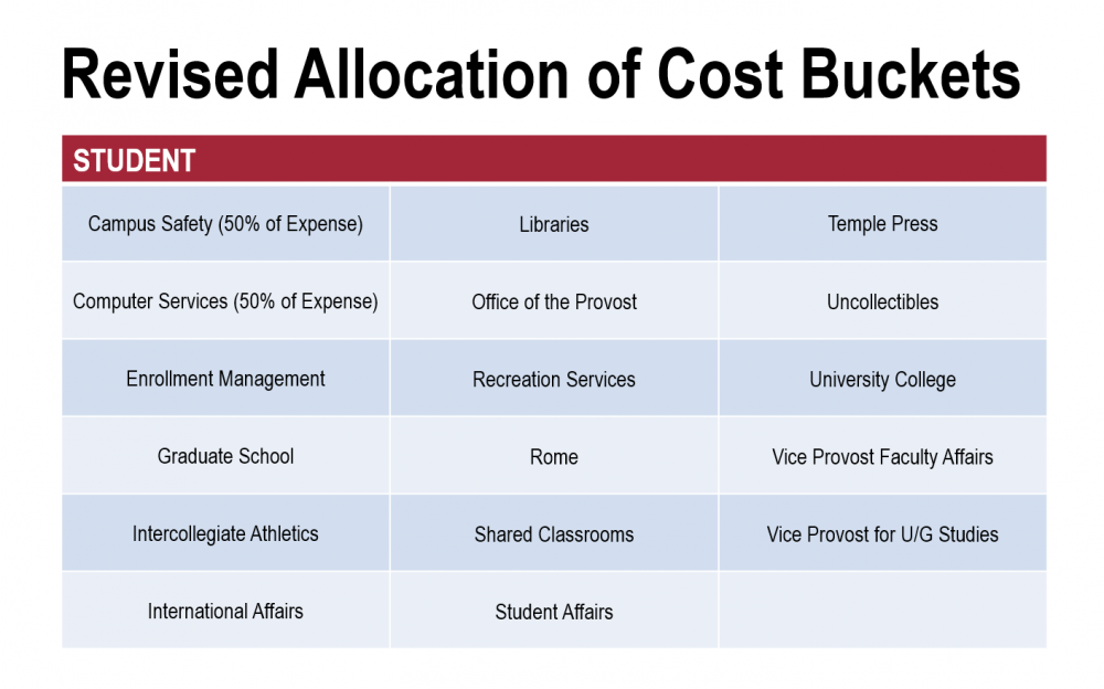 Revised Allocation of Cost Buckets: Student