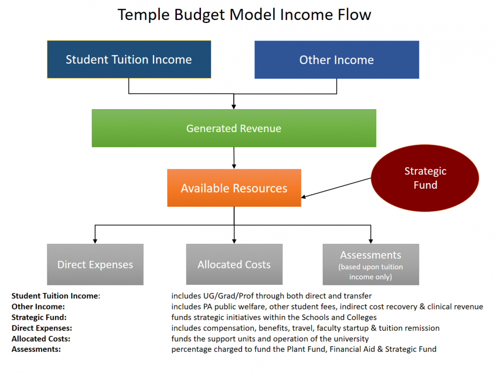 RCM Income Flow