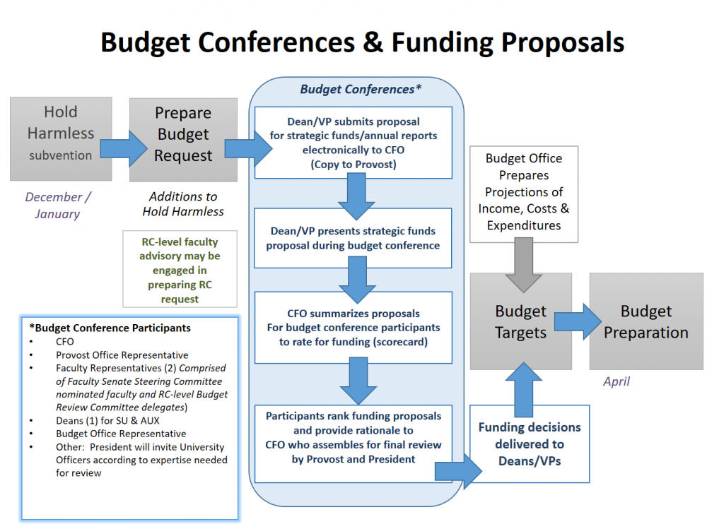 Budget Conferences and Funding Proposals