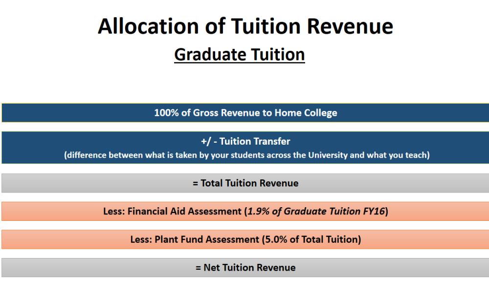 Allocation of Graduate School Tuition Revenue
