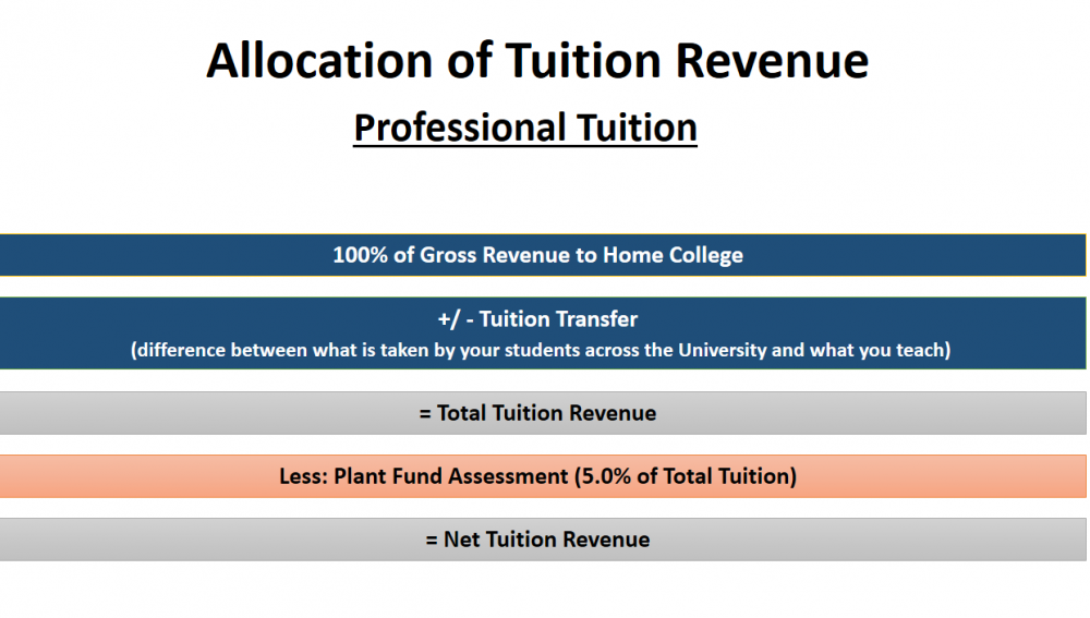 Allocation of Professional School Tuition Revenue