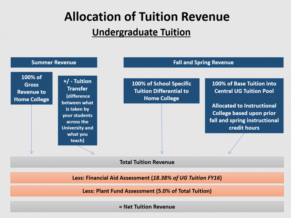 Allocation of Undergraduate Tuition Revenue
